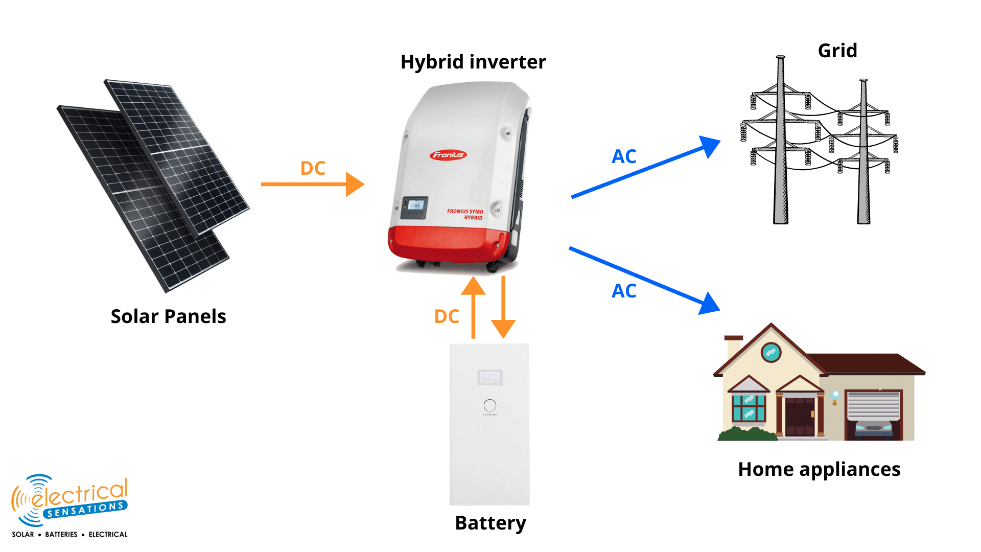 Hybrid Solar Inverter Battery Layout.