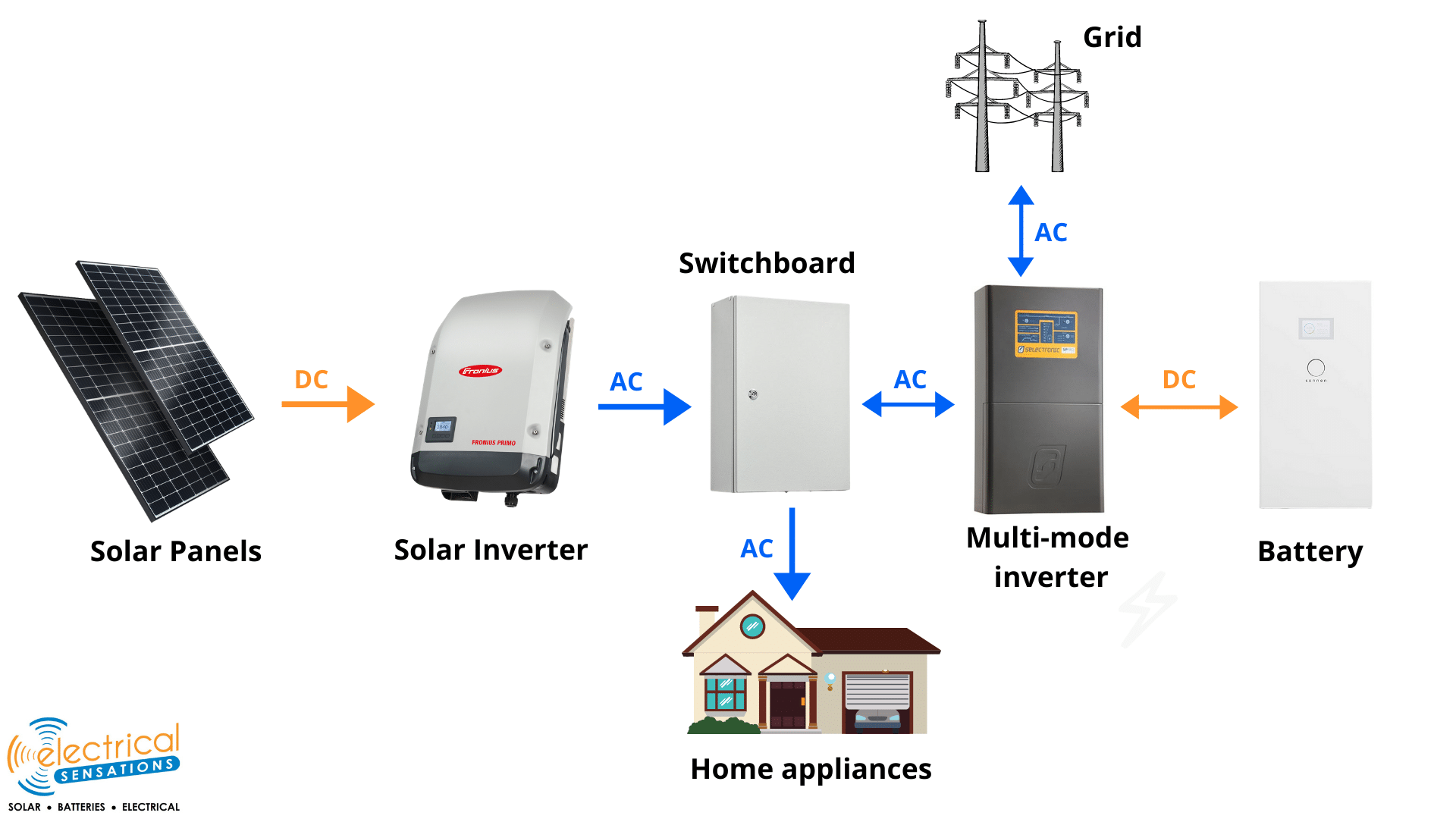 Standard Solar Inverter Battery Layout.